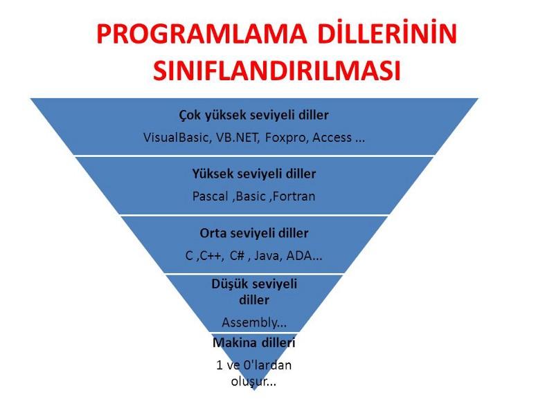 programlama dilleri piramidi